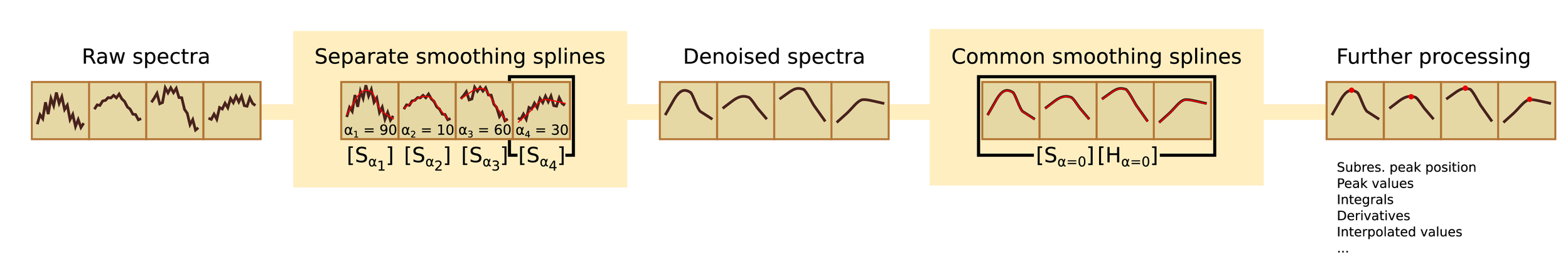 Application of smoothing splines for spectroscopic analysis in