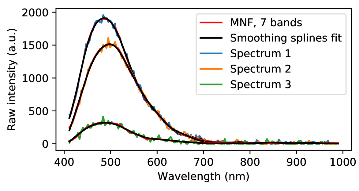 Application of smoothing splines for spectroscopic analysis