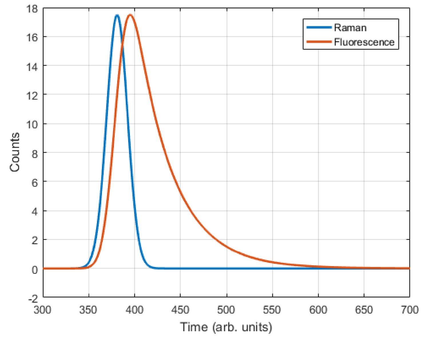 Separating fluorescence from Raman spectra using a CMOS SPAD TCSPC