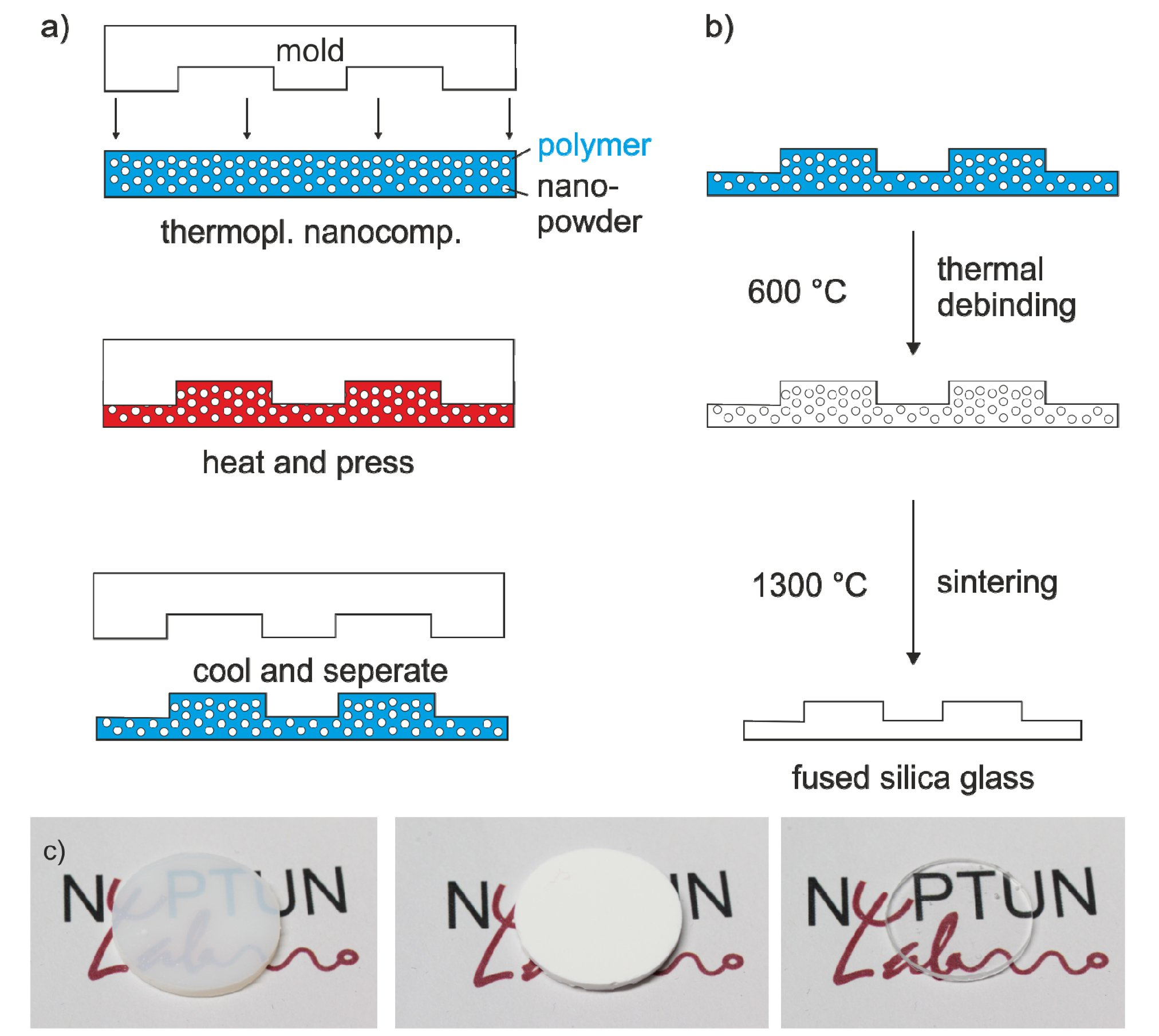 High-throughput thermal replication of transparent fused