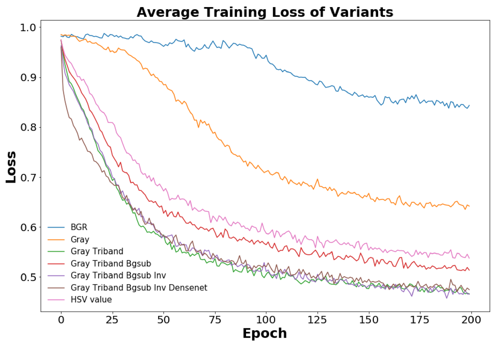 Comparison of various neural network-based models for