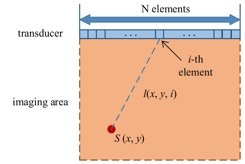 Multiple delay and sum with enveloping beamforming algorithm