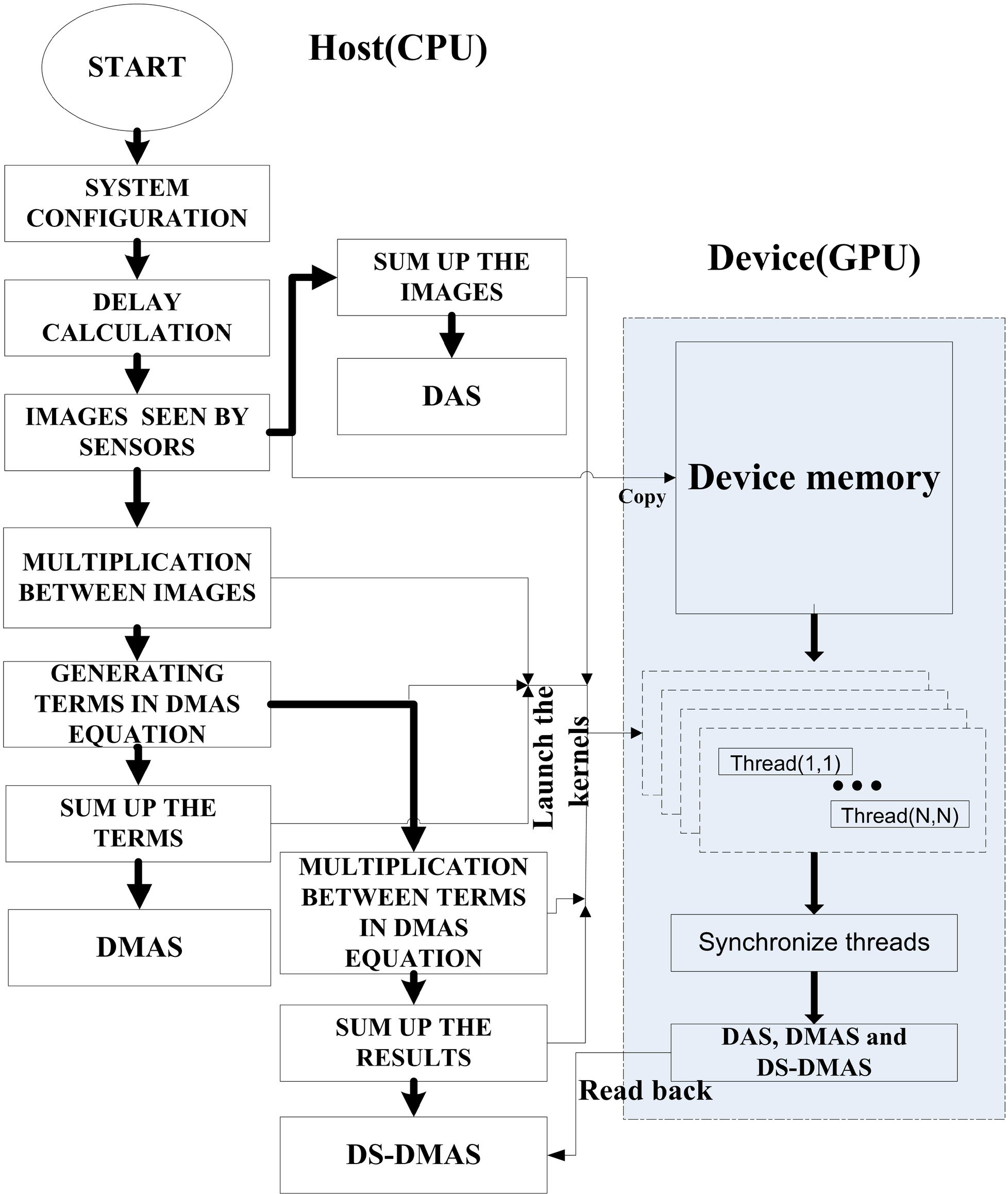 OpenACC GPU implementation of double-stage delay-multiply-and-sum