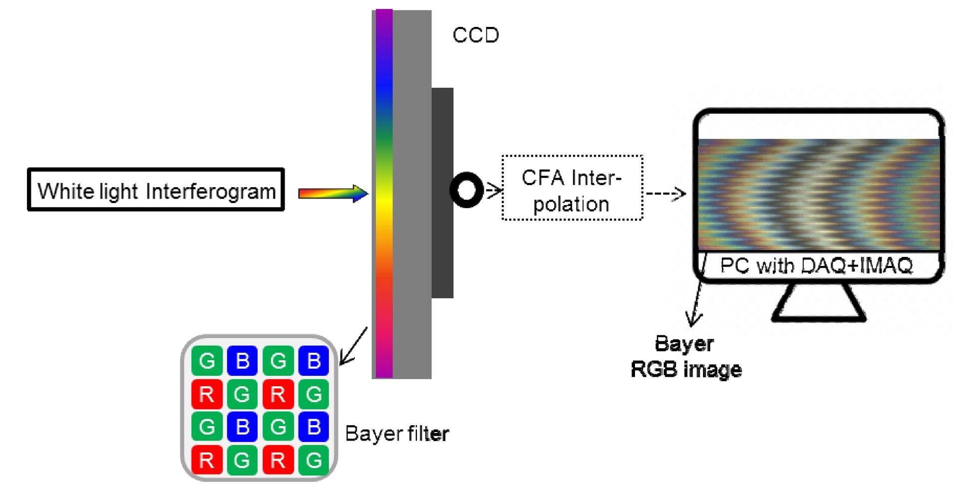 Multiple wavelength fringe analysis for surface profile