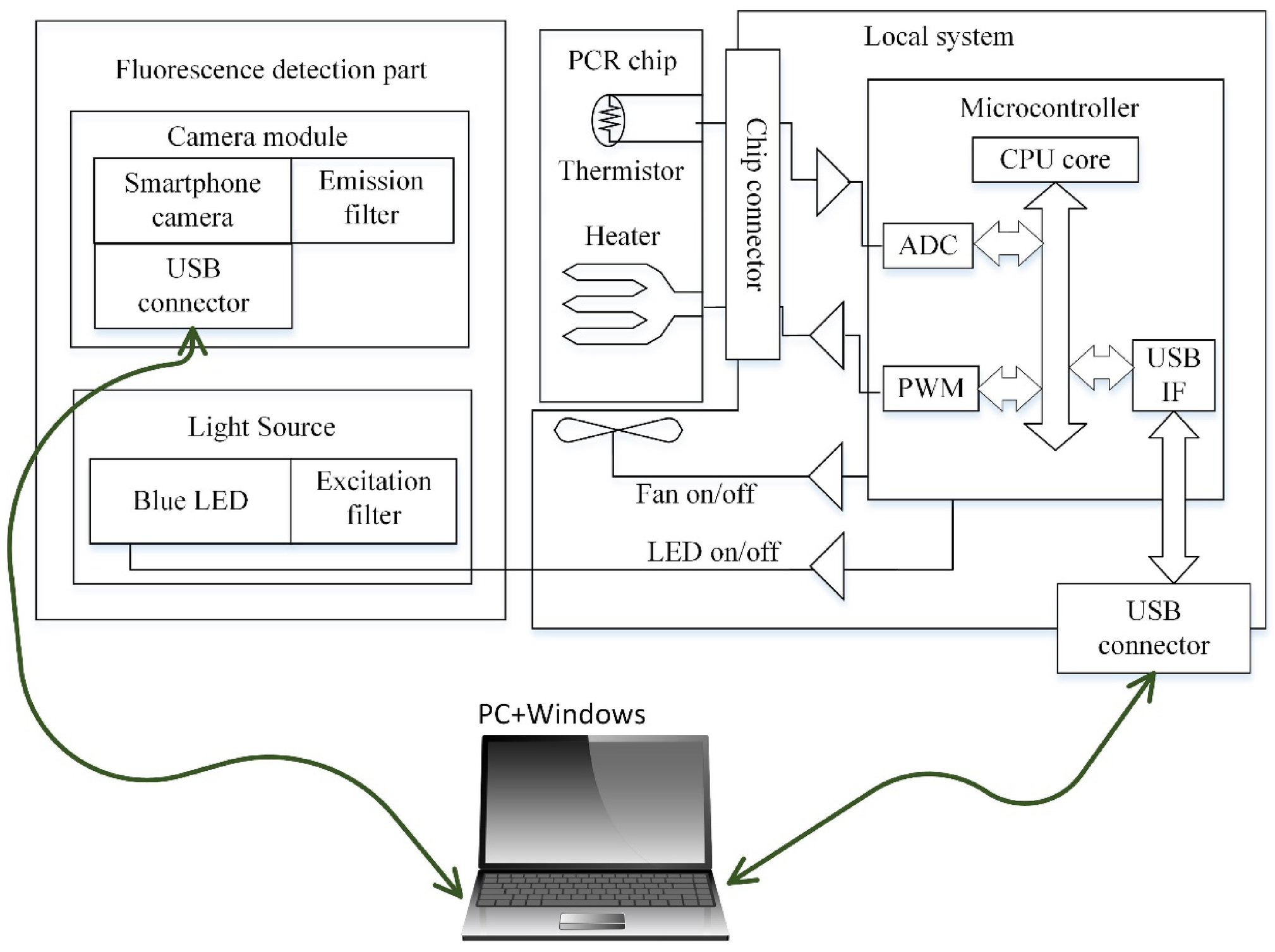 Fluorescence detection using smartphone camera for PCR chips