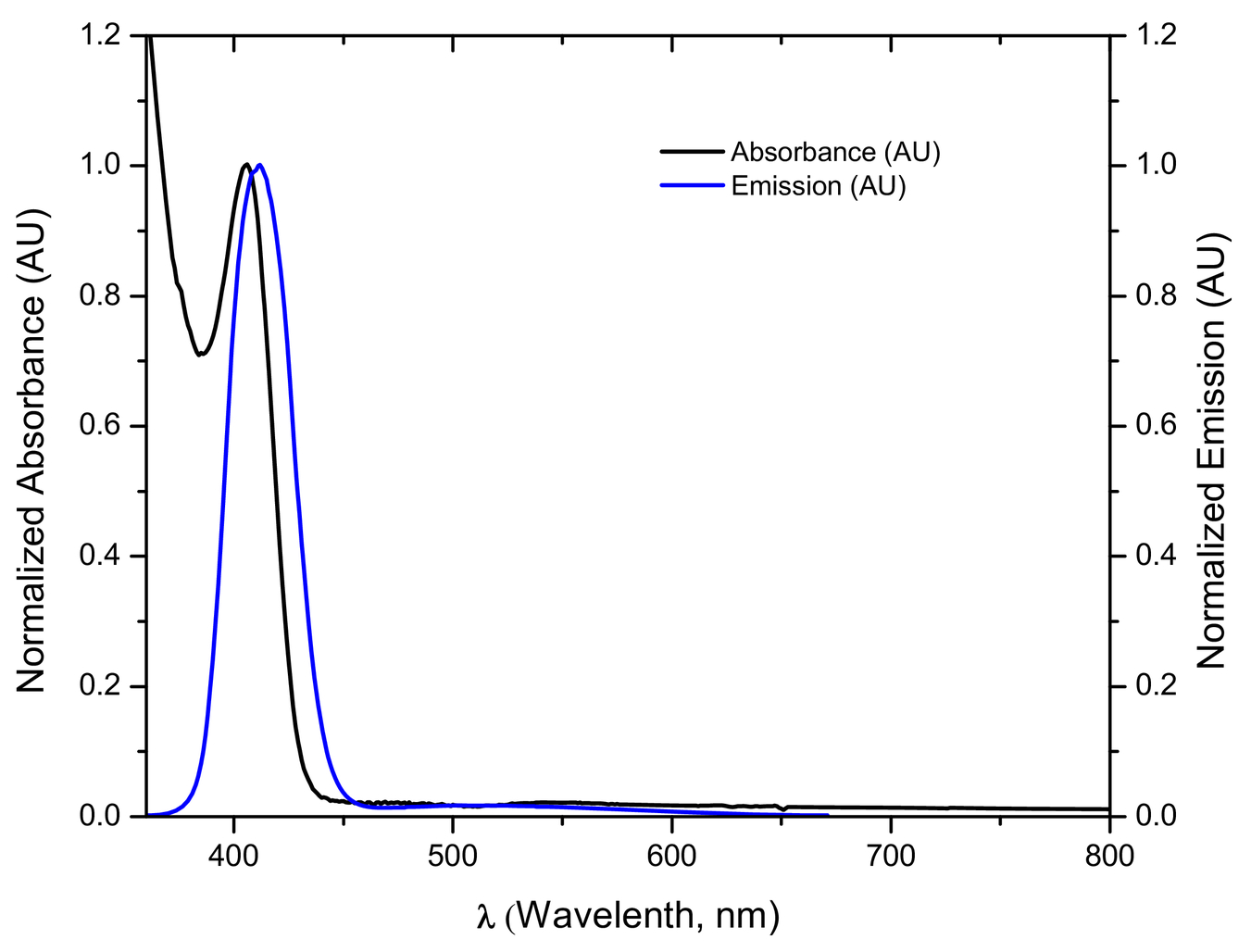 Optical study of the transition metals (M=Cr, Mn, Co, Ni, Cu) doped