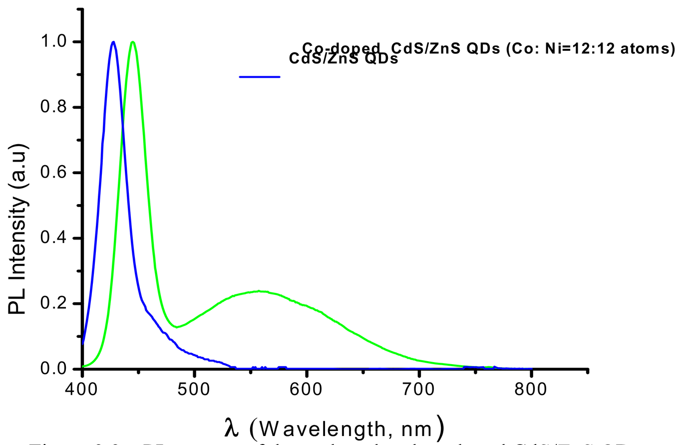 Optical study of the transition metals (M=Cr, Mn, Co, Ni, Cu
