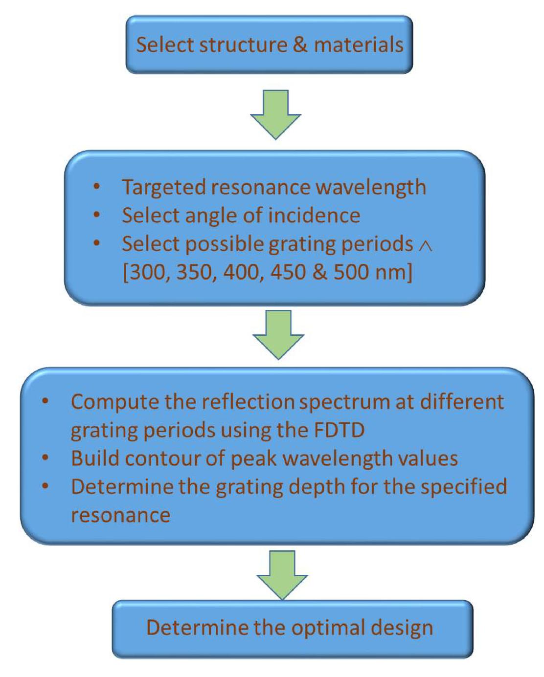 Design and FDTD simulation of photonic crystal based sensor for