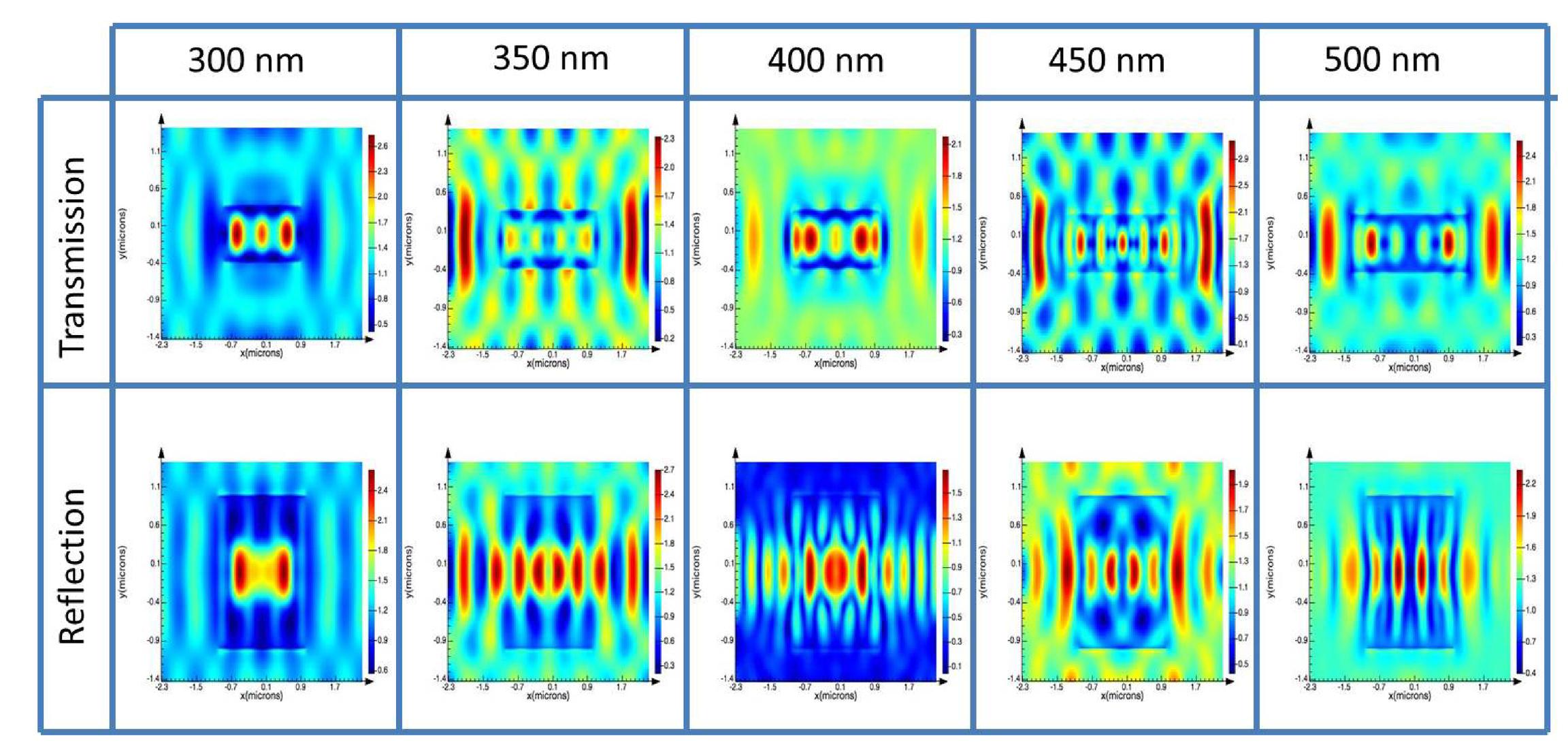 Design and FDTD simulation of photonic crystal based sensor
