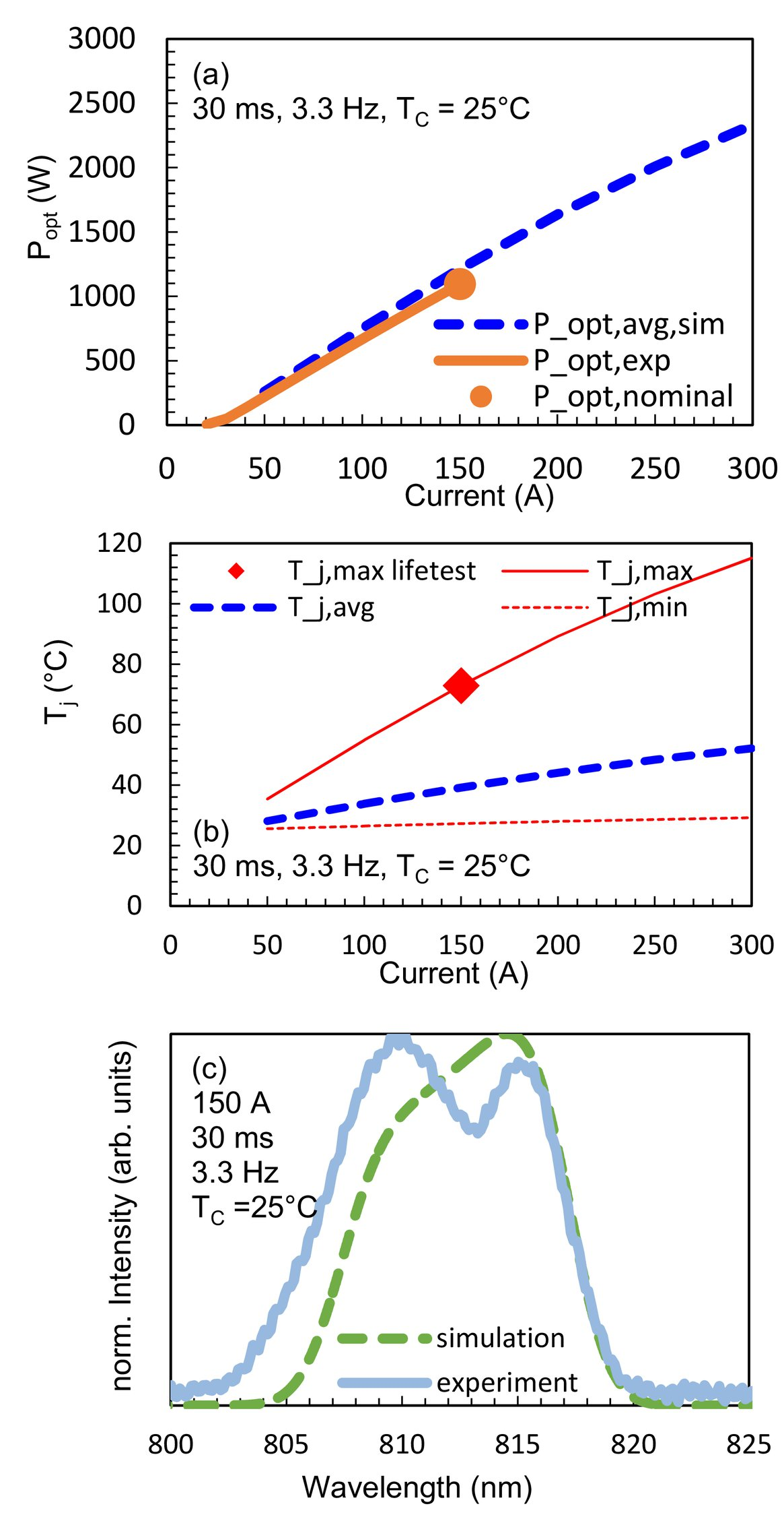 Thermal modelling of laser diode packages