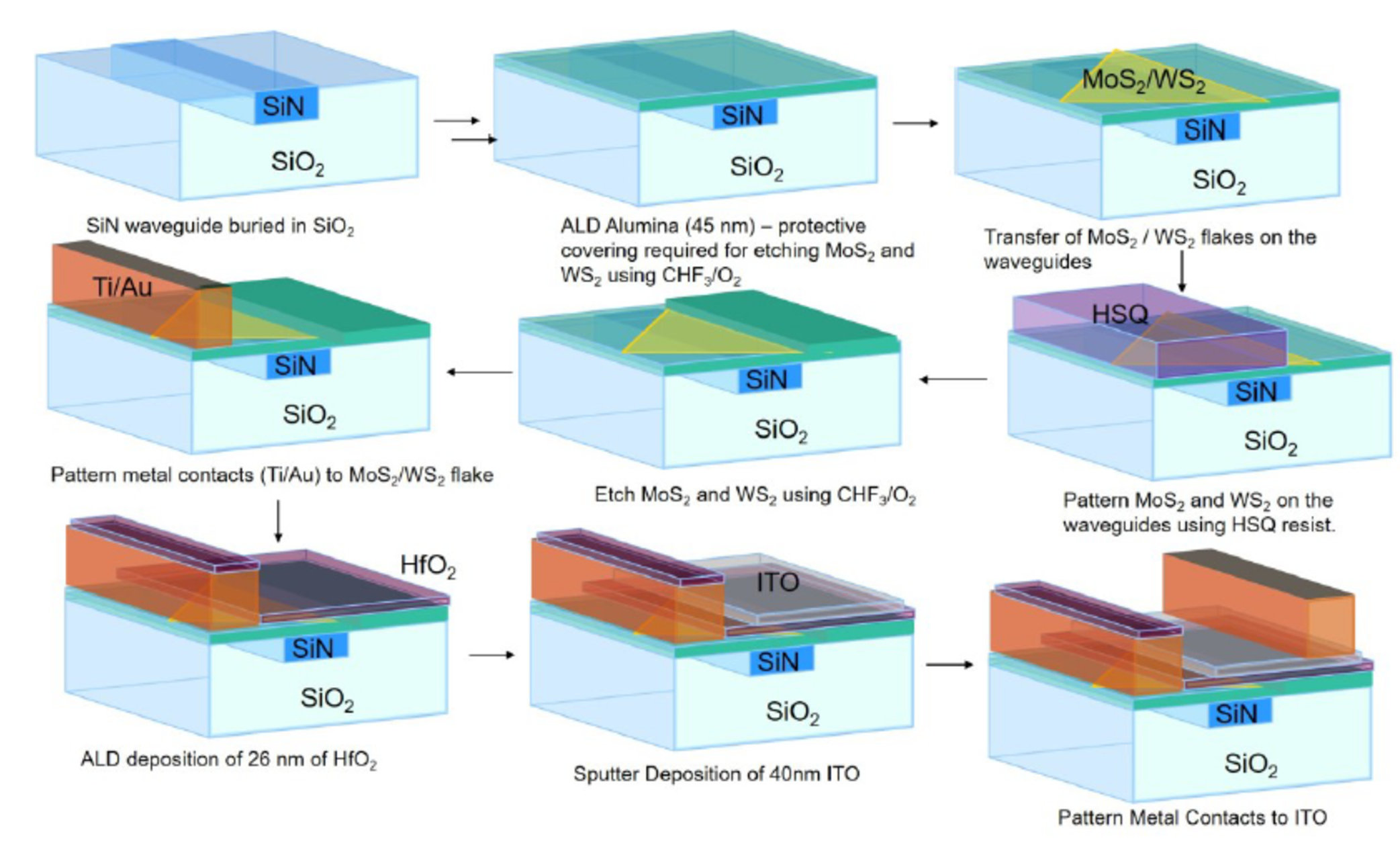Integrated photonics for NASA applications