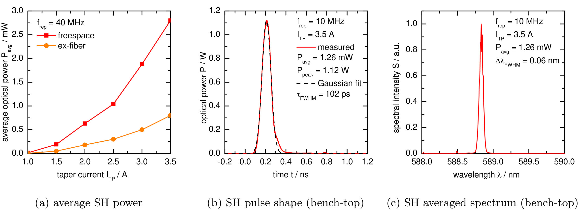 Multi watt-level picosecond micro-laser sources in the