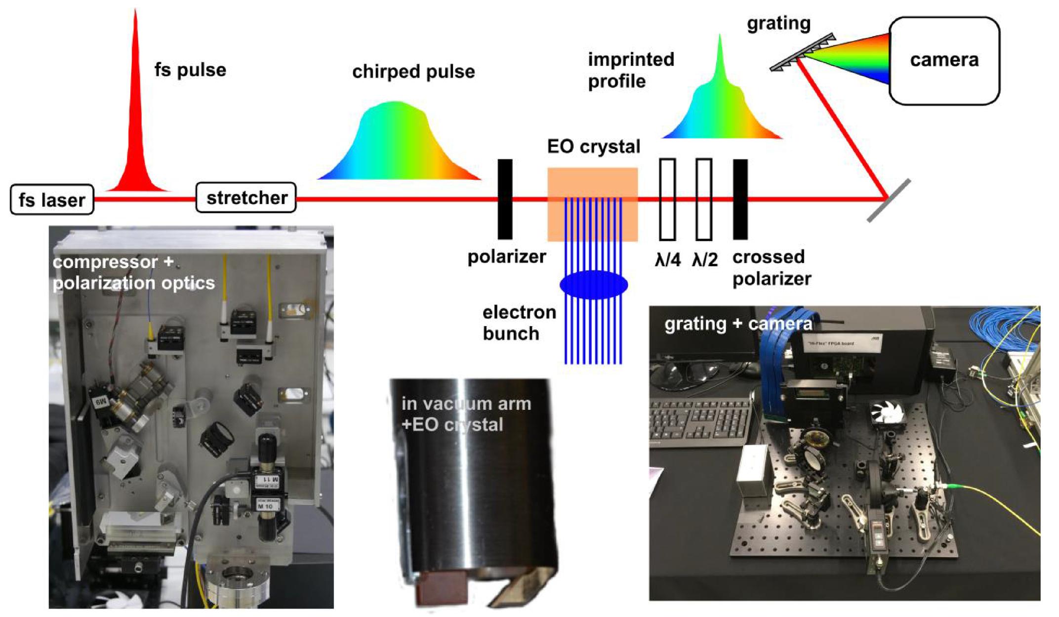 Ultra-fast detector for wide range spectral measurements