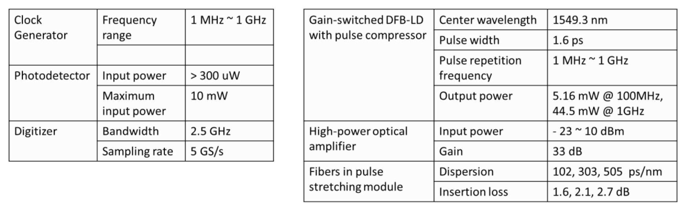 Pulse-by-pulse single-shot optical spectrum analyzer