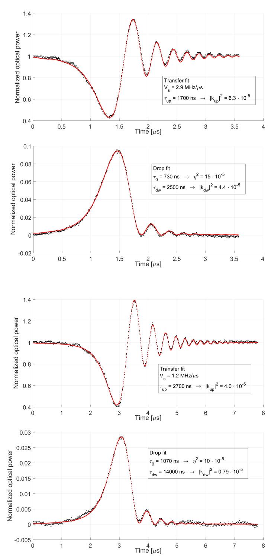 Cavity-ringdown-spectroscopy-based study of high Q resonators in add