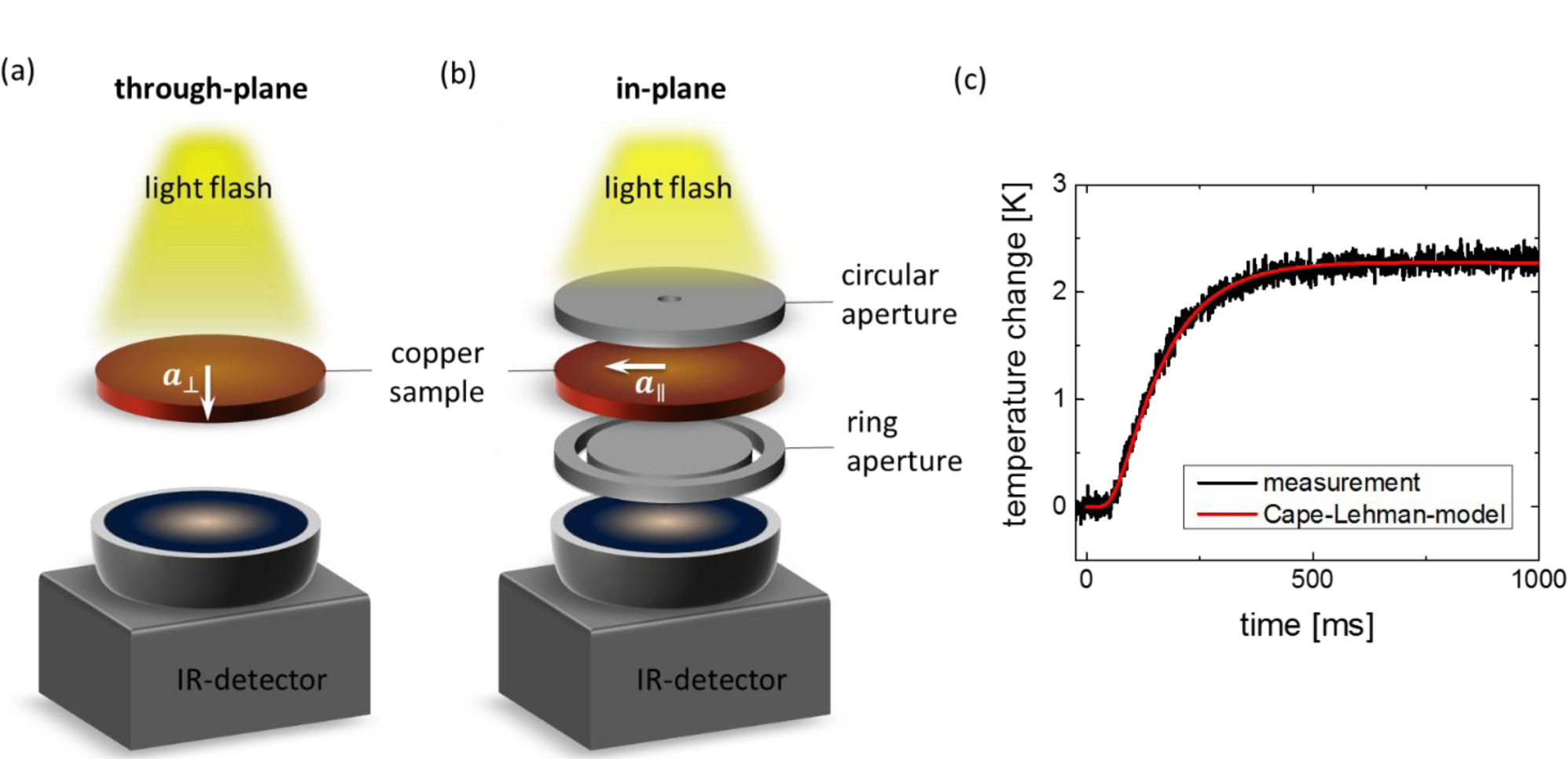 Additive manufacturing of pure copper using ultrashort laser ... on