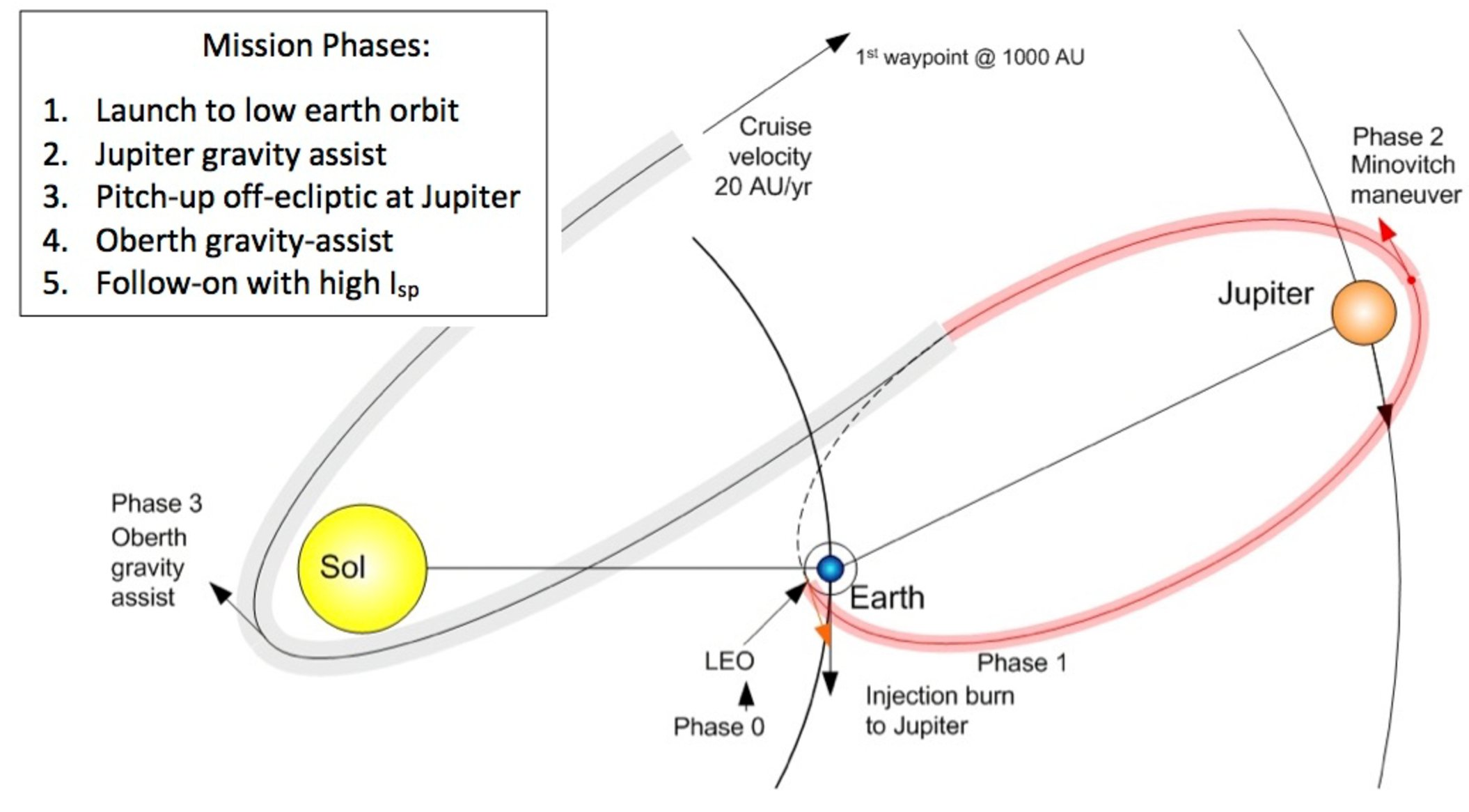 Quantitative evaluation of a dual-band spacecraft