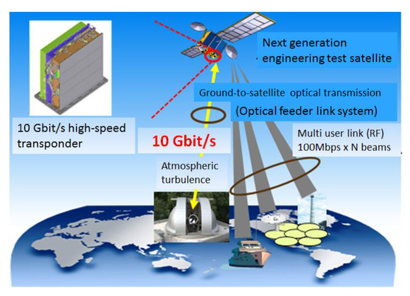 Design and verification of a space-grade 10 Gbit/s high-speed