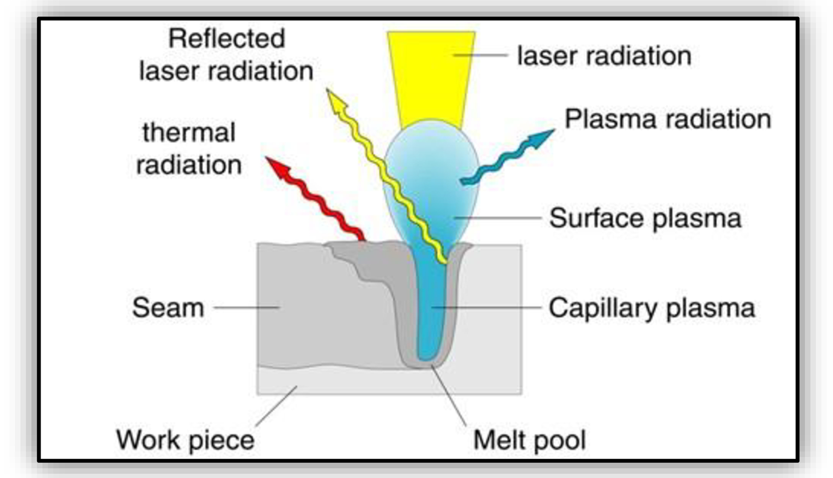 New horizons in laser material processing: how OCT sets new