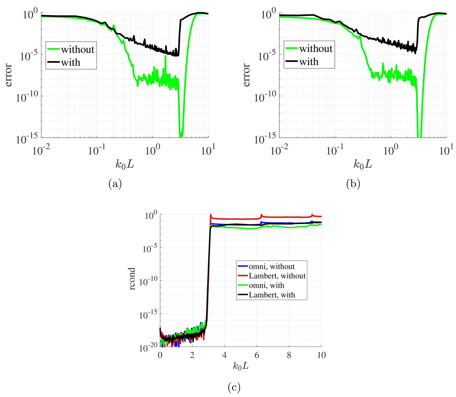Revisiting beamforming under the prism of inverse methods