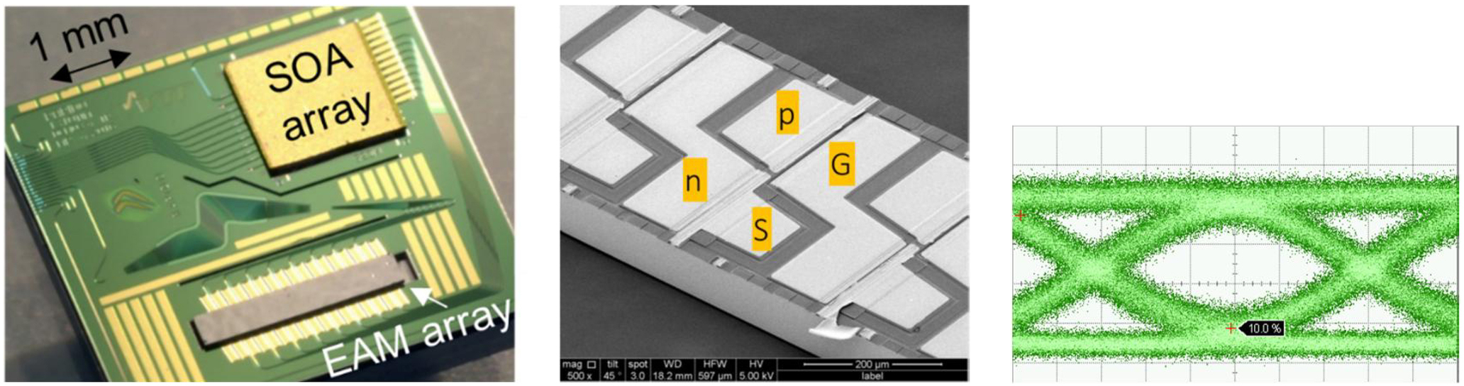 Si photonics using micron-size waveguides