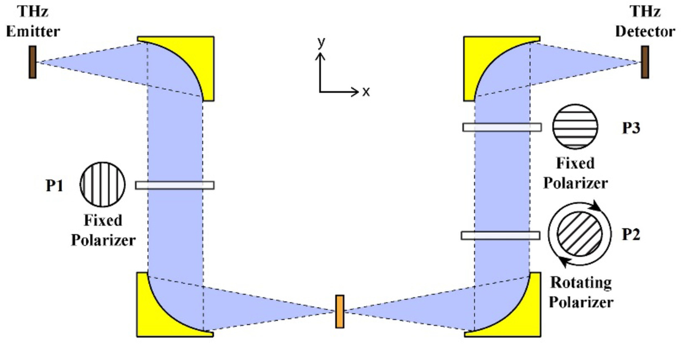 Electric Field Detectors In A Coupled Ring Configuration Preliminary