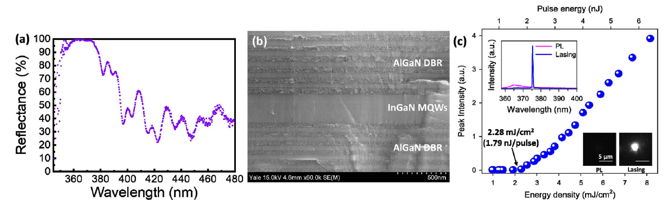 Development of nanopore-based near ultraviolet vertical