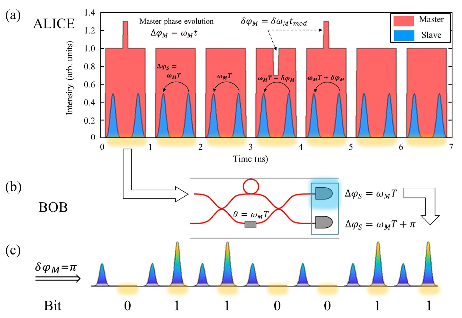 On-chip modulator-free optical transmitter for quantum and