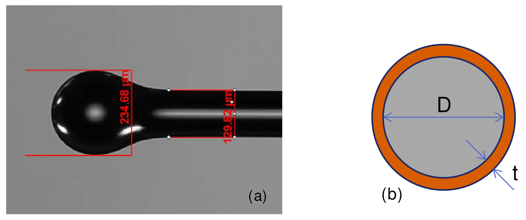 Waveguide-based coupling of coated micro-spherical resonators