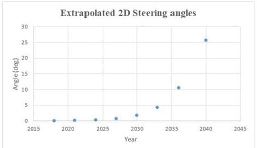 Progress and opportunities in optical beam steering