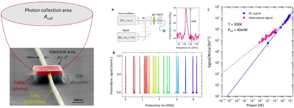 Free-space optical communications with quantum cascade lasers