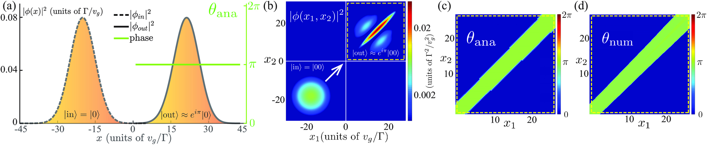 Deterministic two-photon controlled phase gate by exploiting
