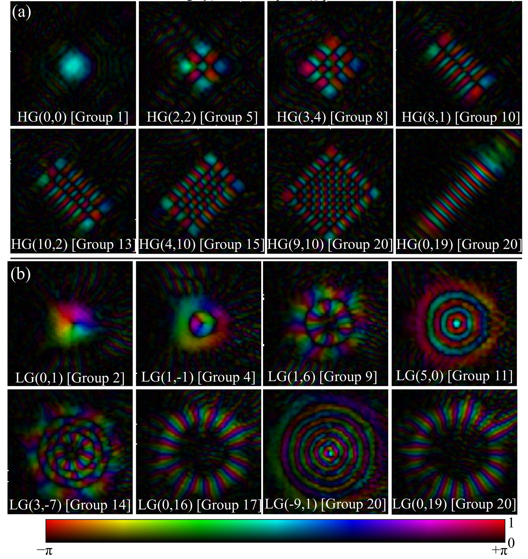 Laguerre-Gaussian mode sorter