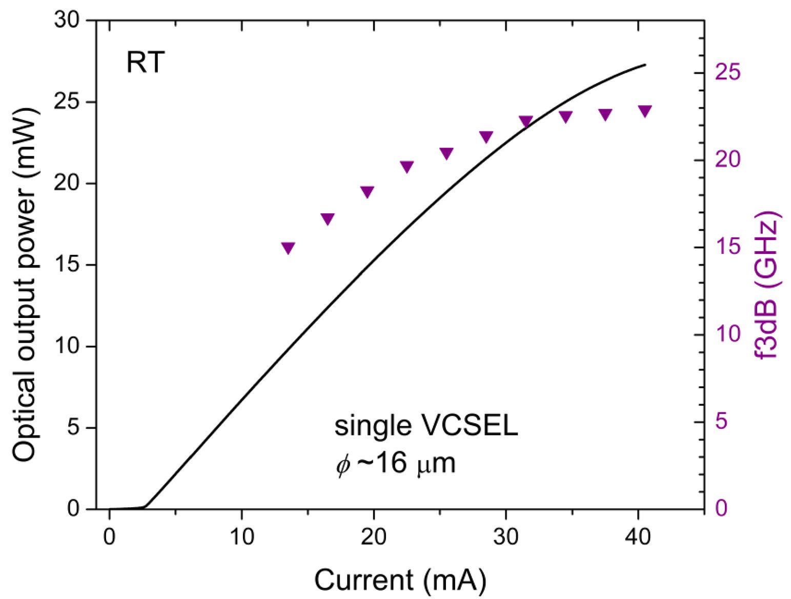 Bandwidth and optical output power of VCSELs and VCSEL arrays