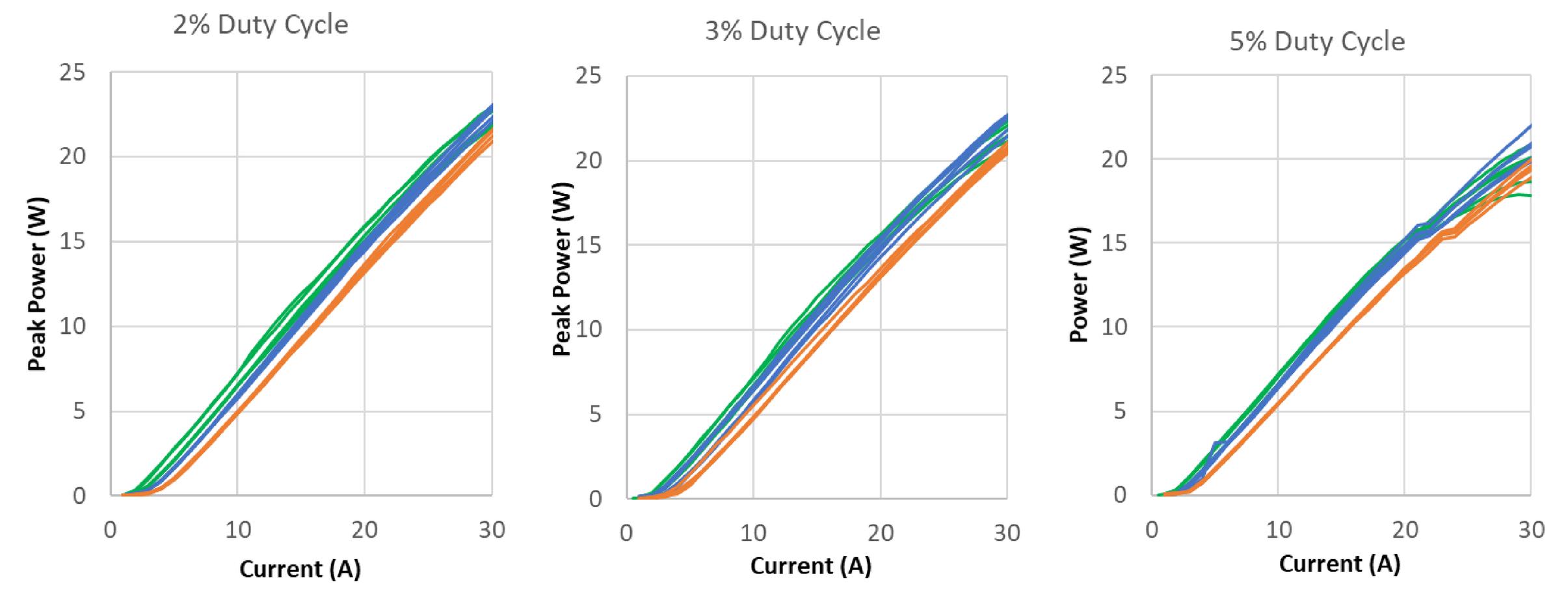 VCSEL arrays for quasi-continuous-wave applications