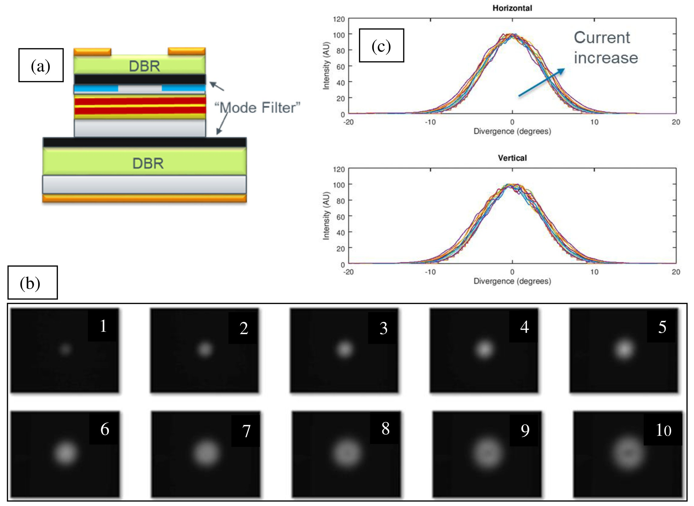 High-power VCSEL arrays with customized beam divergence for 3D