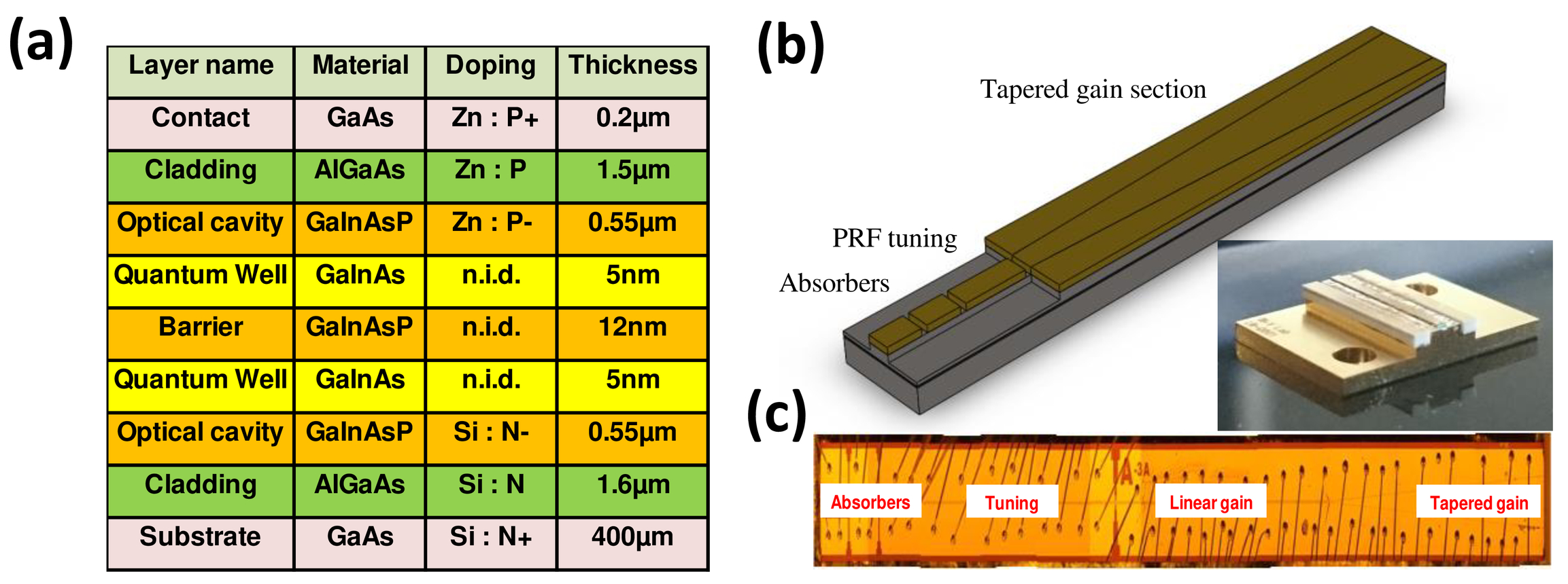 Tapered monolithic mode-locked laser diode with 200pJ pulse