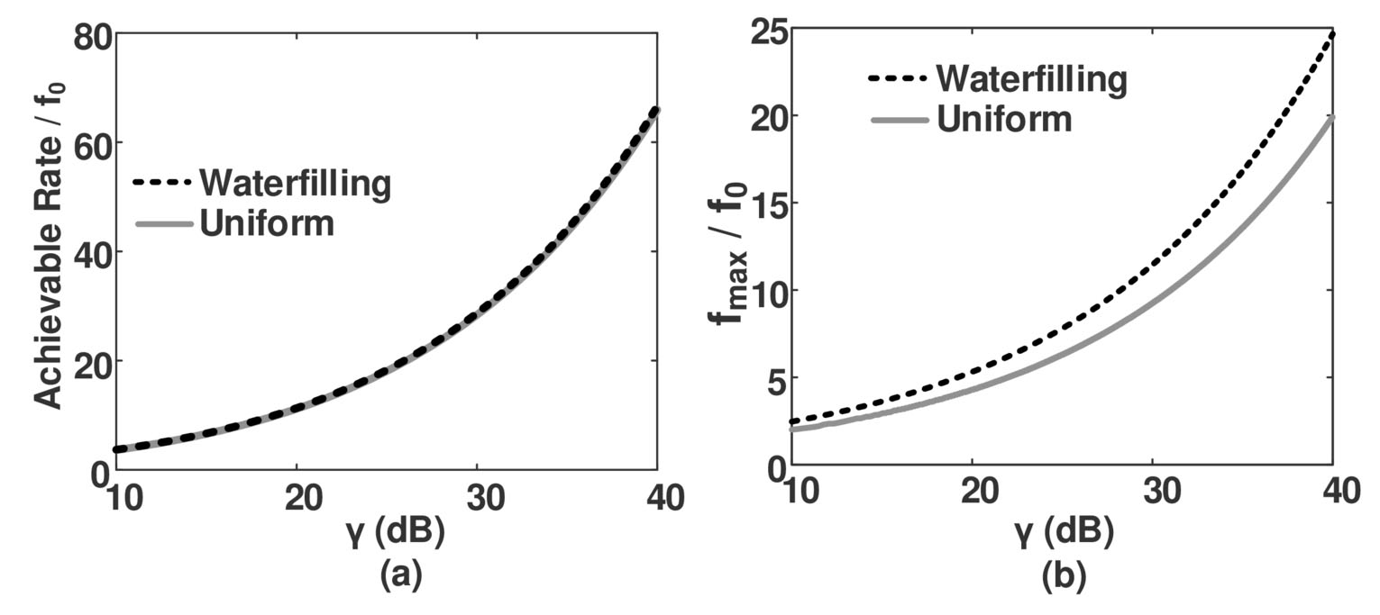 Modeling and compensating dynamic nonlinearities in LED