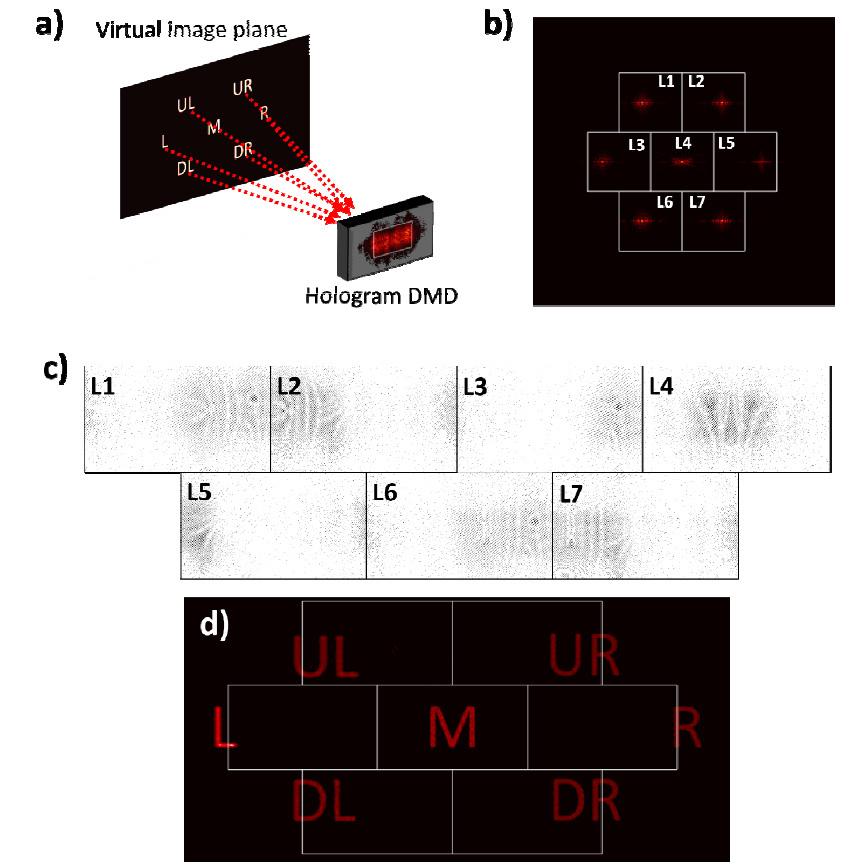 Kilohertz dynamic Fourier filter for synthetic-aperture