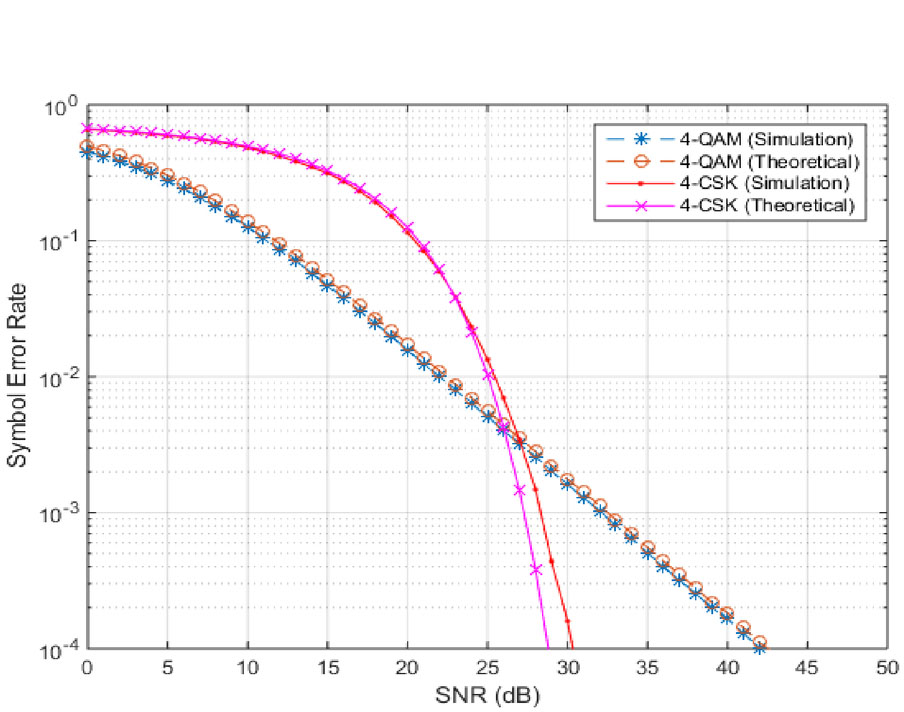 Power and SER analysis of VLC- and RF-based links in indoor environment