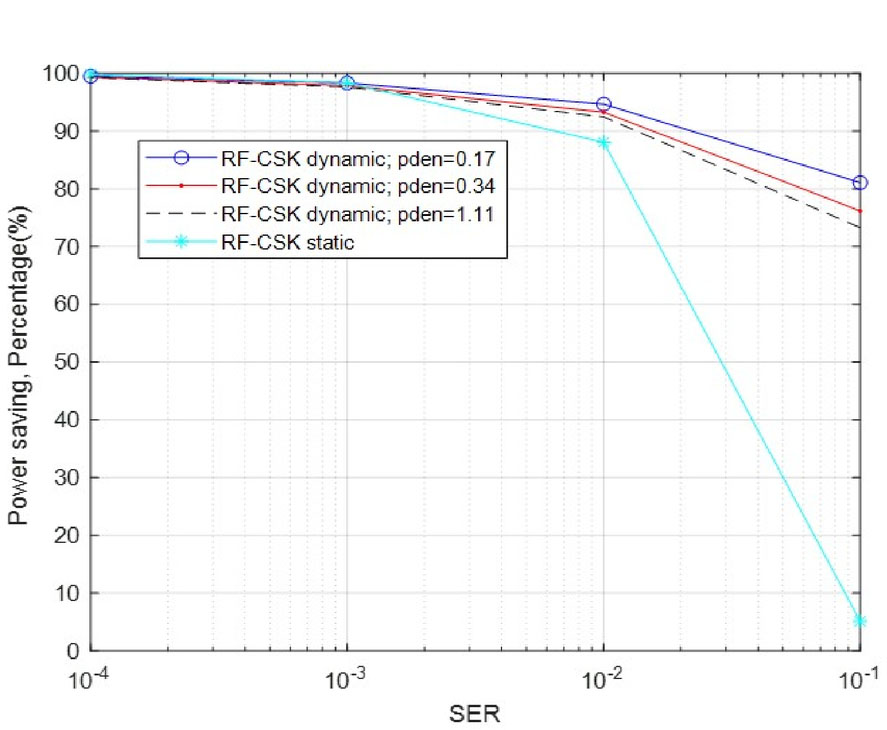 Power and SER analysis of VLC- and RF-based links in indoor