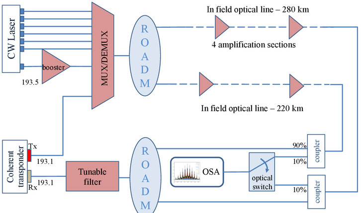 Experiment-based detection of service disruption attacks in optical