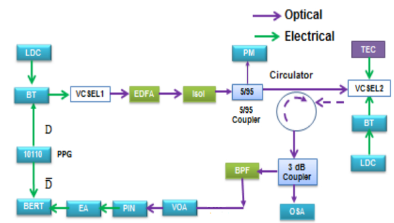 Cascaded VCSEL-to-VCSEL all-optical injection for spectral