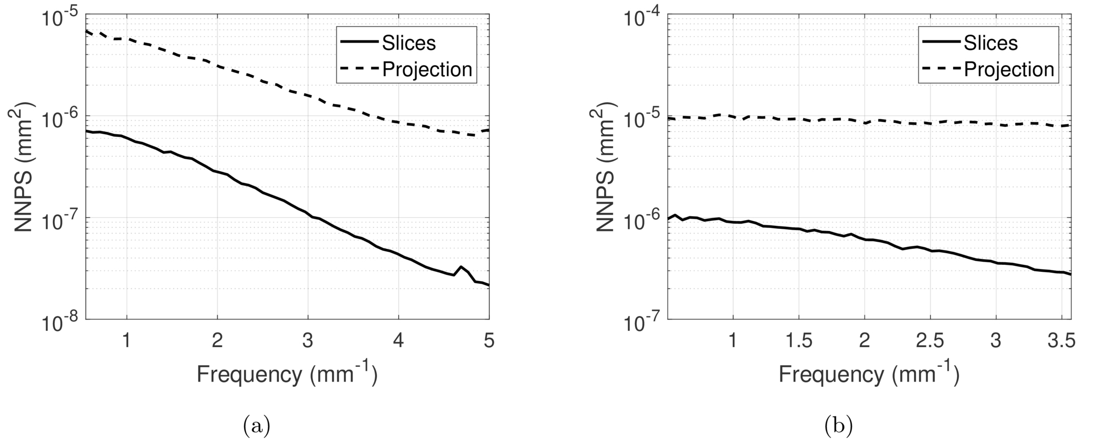 Noise measurements from reconstructed digital breast