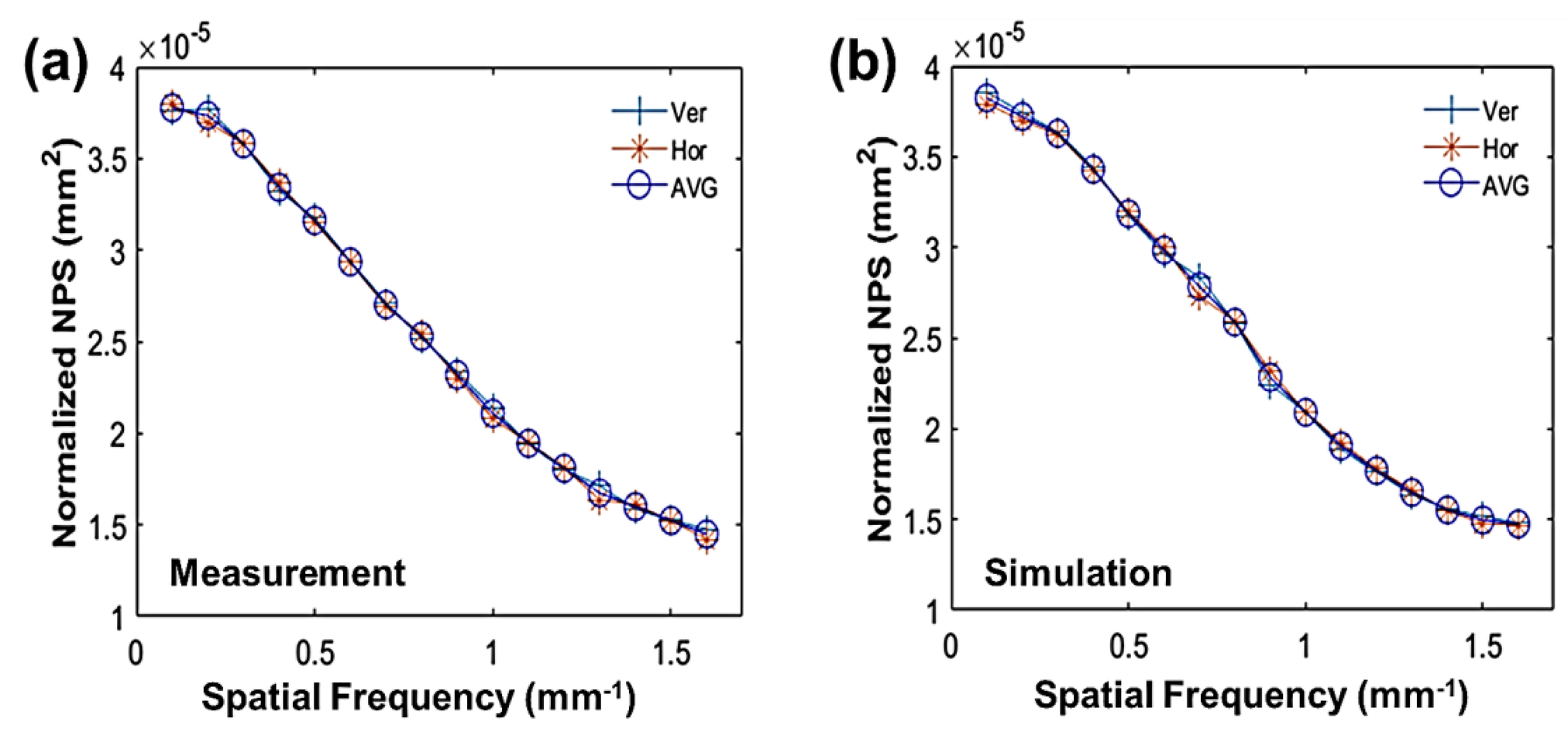 A robotic x-ray cone-beam CT system: trajectory optimization for 3D