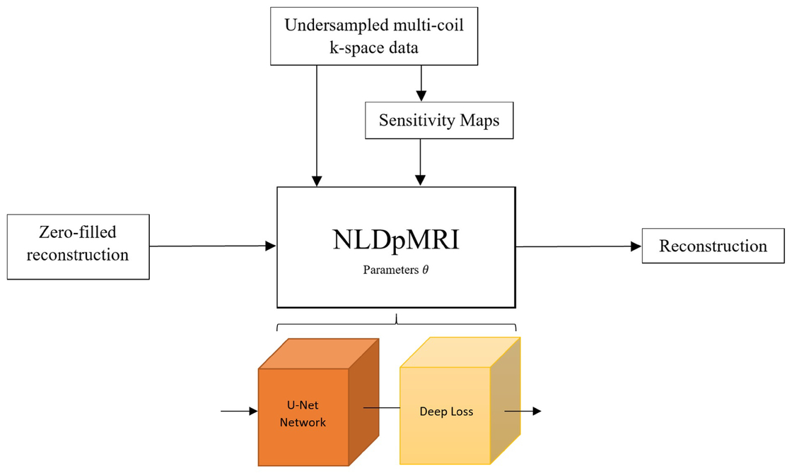 Non-learning based deep parallel MRI reconstruction (NLDpMRI)