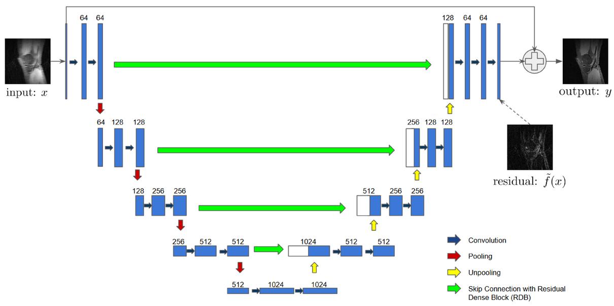 Deep residual dense U-Net for resolution enhancement in