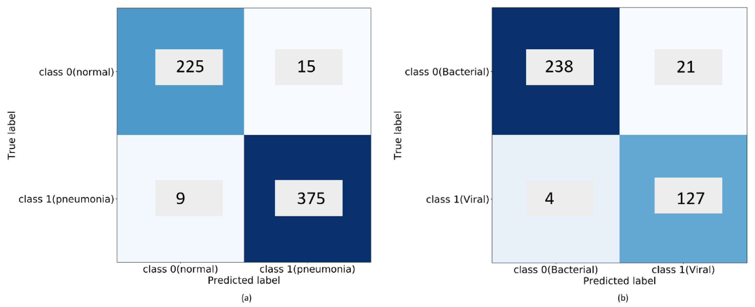 Visualizing and explaining deep learning predictions for pneumonia
