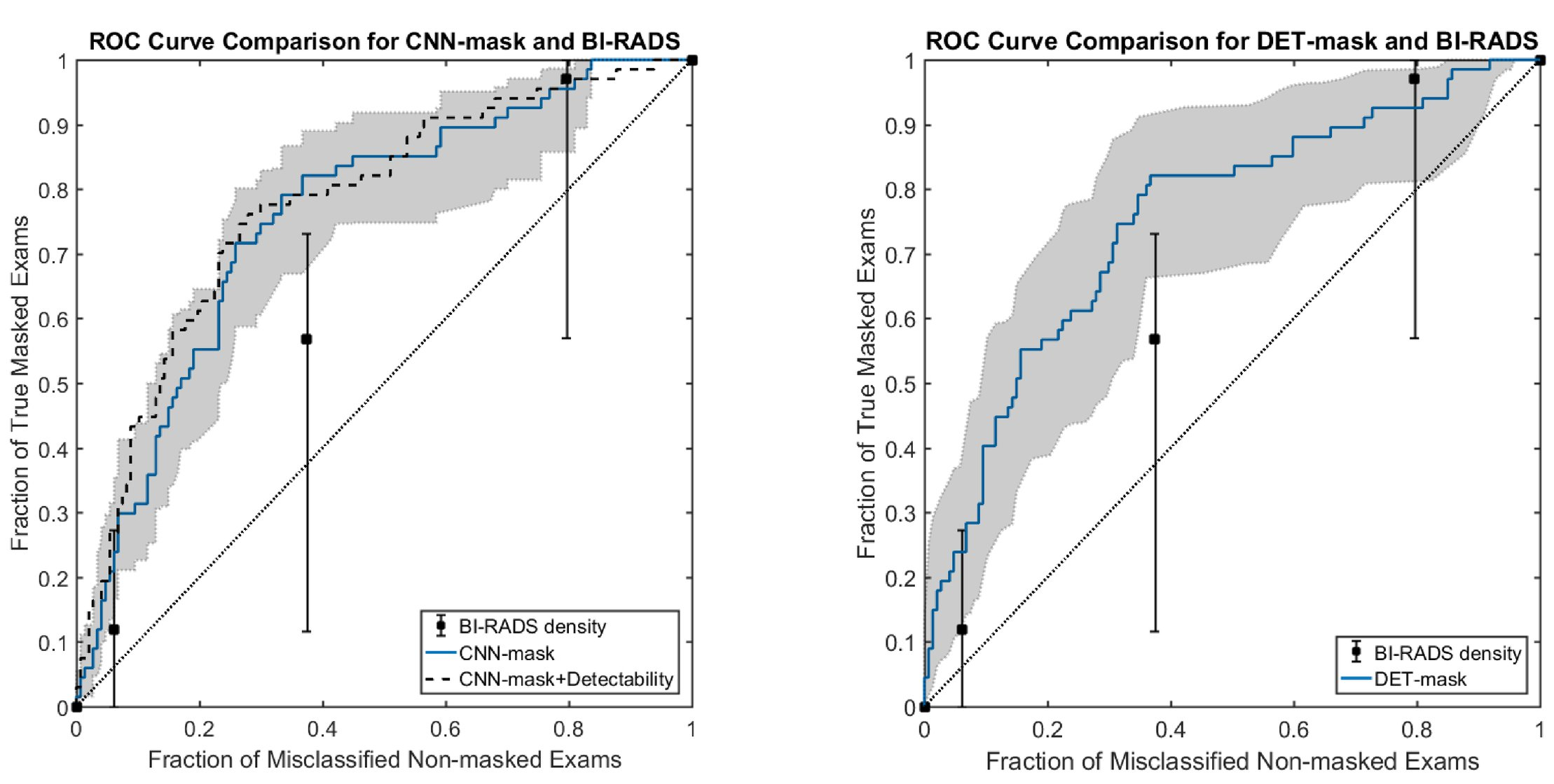 Use of convolutional neural networks to predict risk of