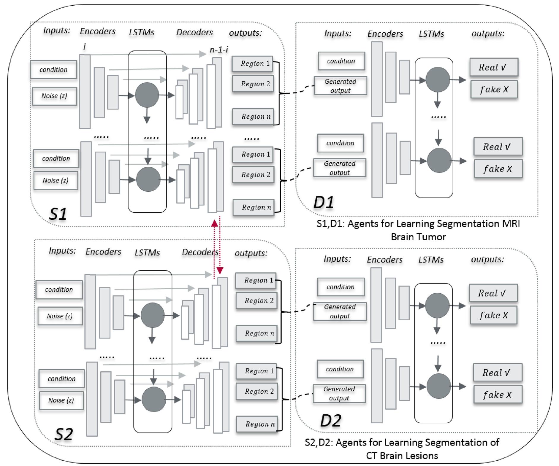 Learning imbalanced semantic segmentation through cross